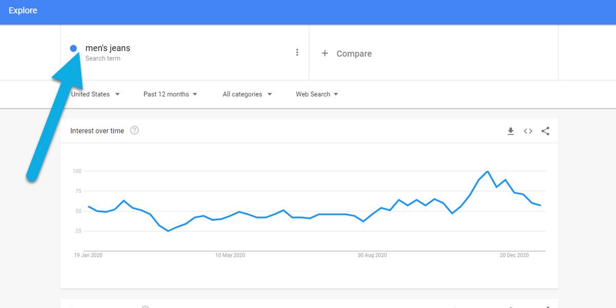 Men's Jeans Google Trends America search volume.