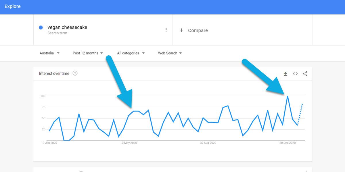Vegan cheesecake peaks in Google Trends.